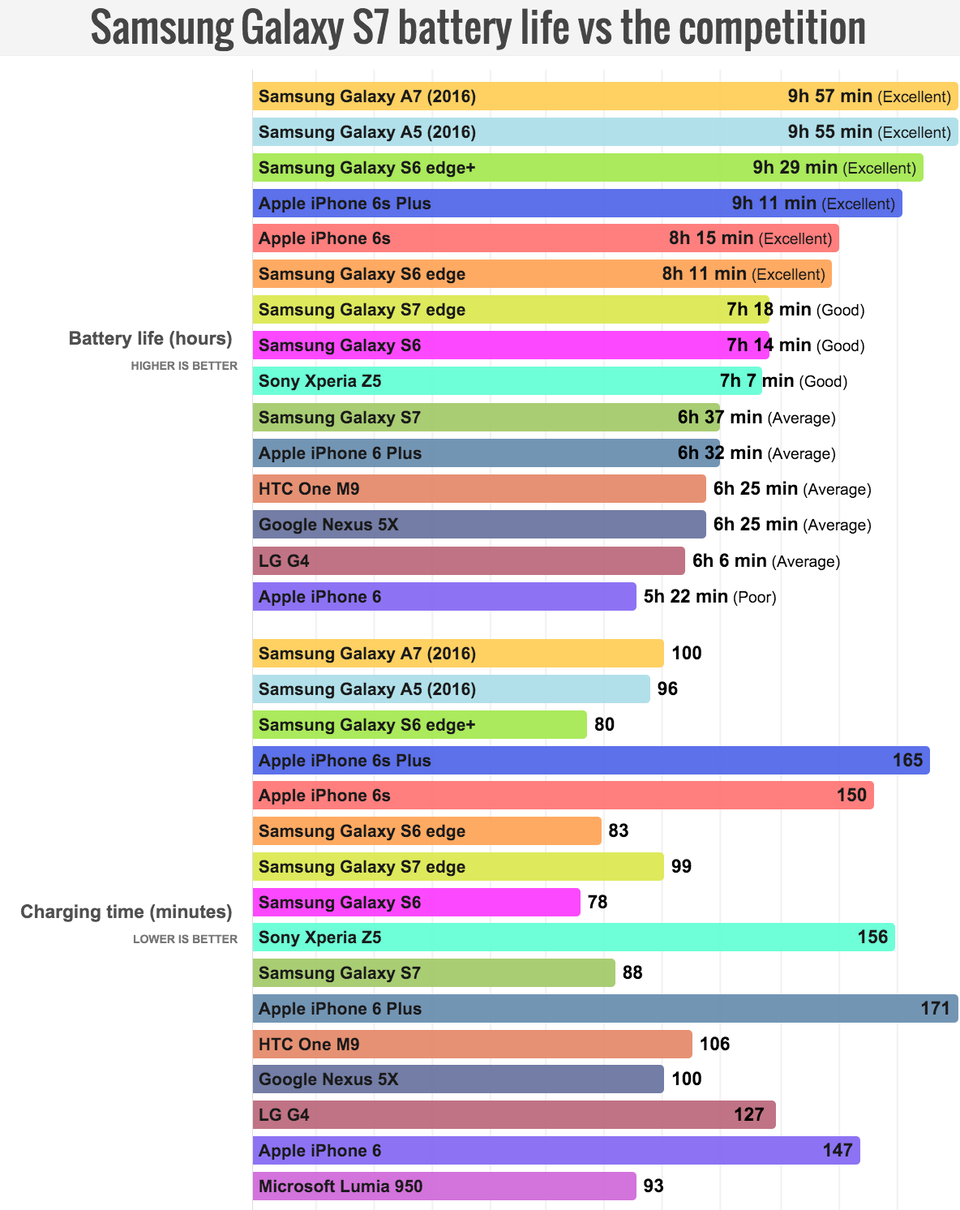 Smartphone battery life / Photo Credit : Phone Arena / Forbes